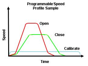 JHMG Programmable Speed